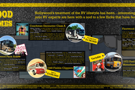 Hollywood Motor Homes Infographic