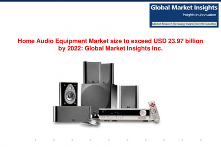 Home Audio Equipment Market size to exceed USD 23.97 billion by 2022 Infographic