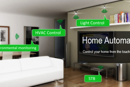 Home automation in ernakulam Infographic