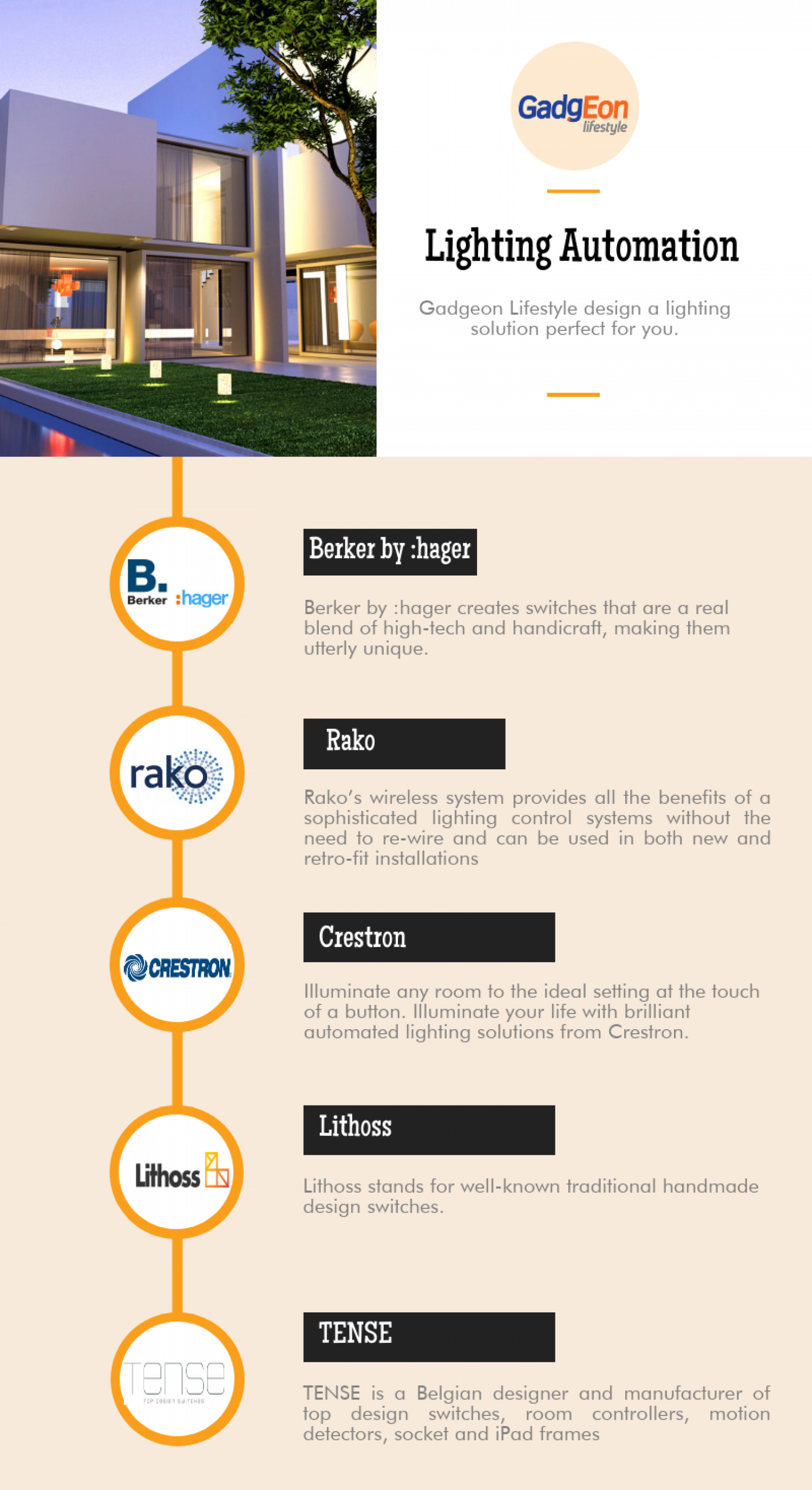 home automation kerala Infographic