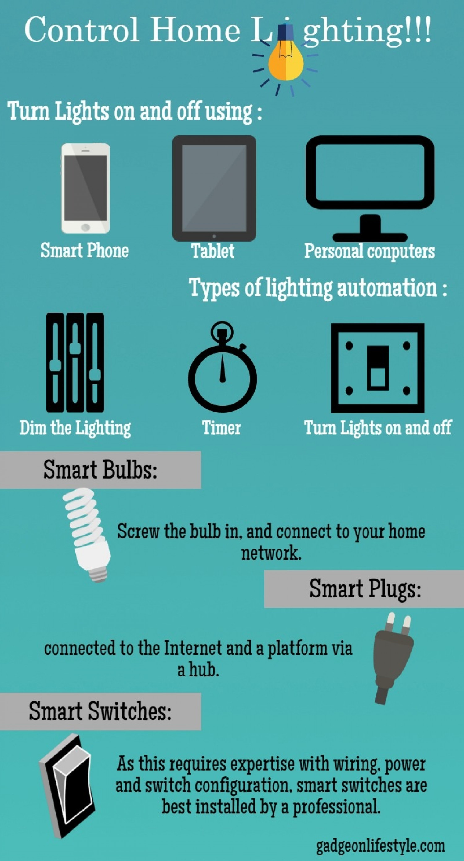 home automation tamilnadu Infographic