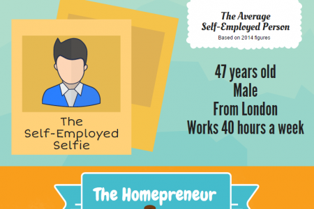 Home Business Statistics UK 2015 Infographic