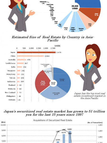 Overview Of Real Estate Investment Market In Japan Infographic