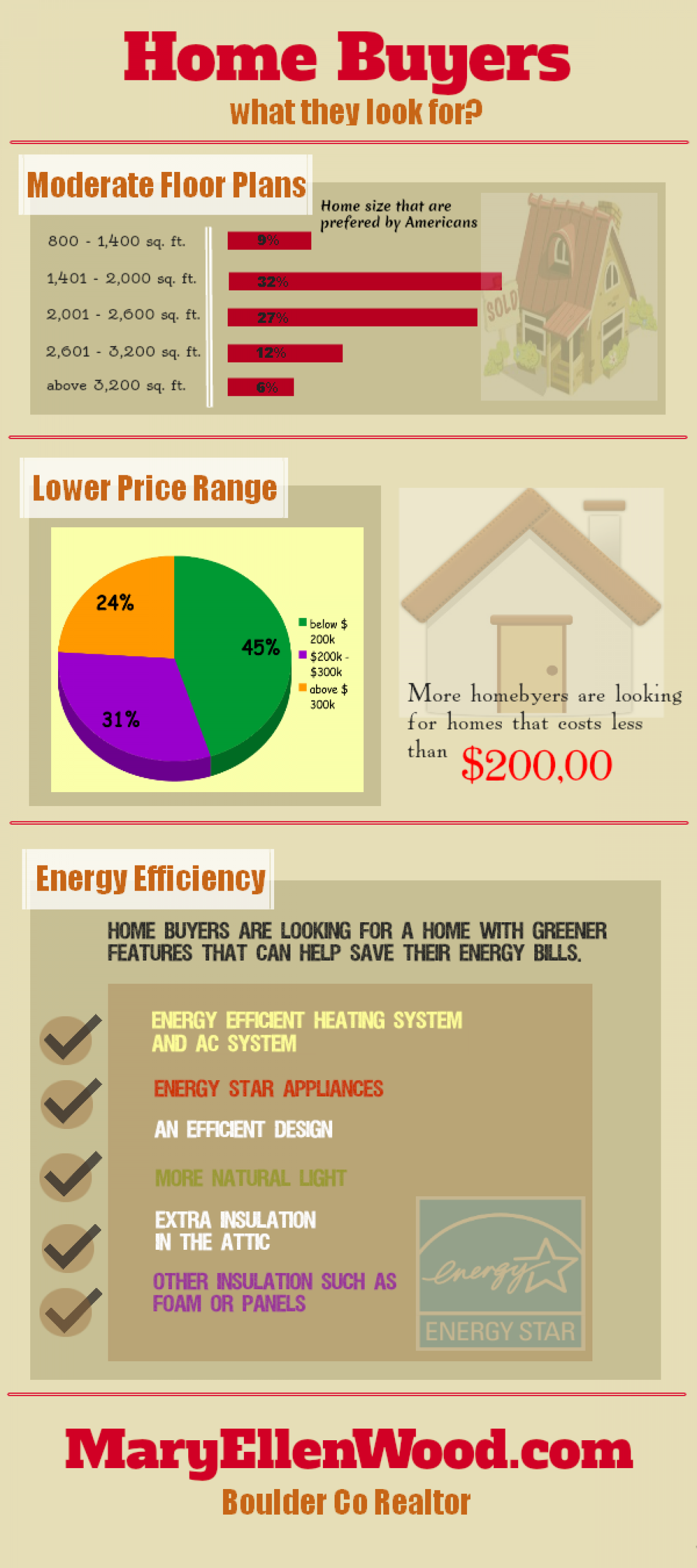 What Home Buyers Look For Infographic