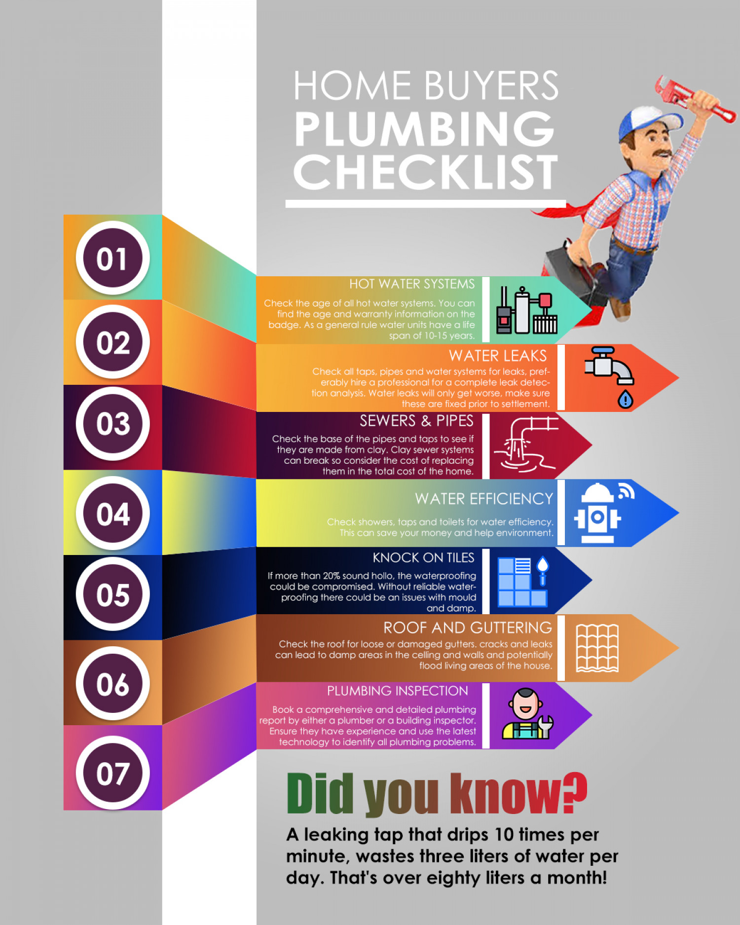 Home Buyers Plumbing Checklist by Eagle Service Company Infographic