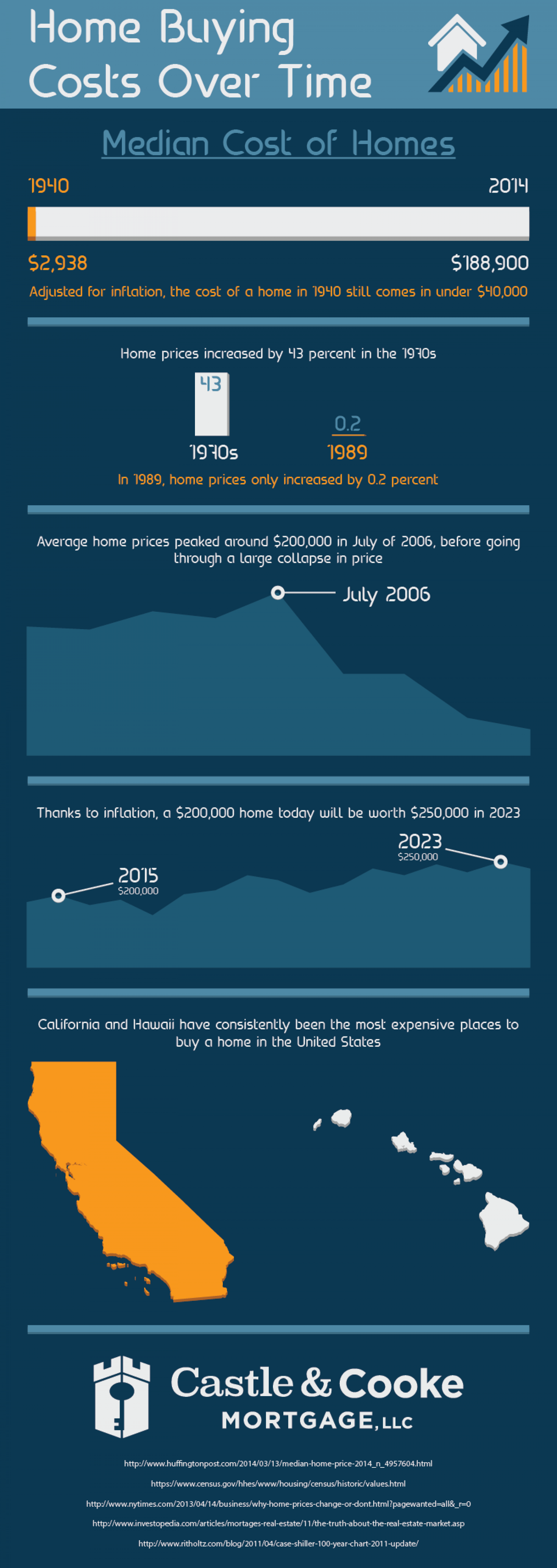 Home Buying Costs Over Time Infographic