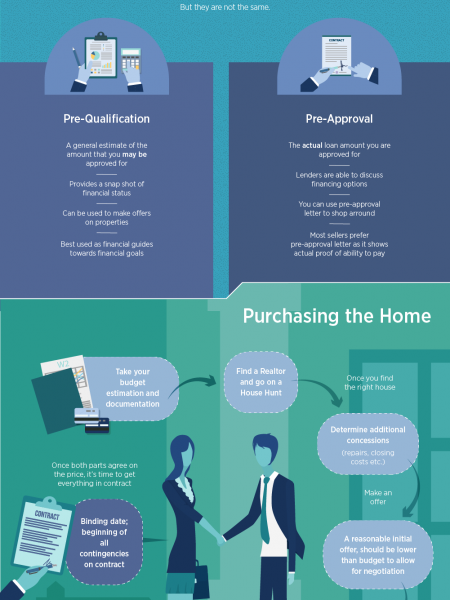 Home Buying Infographic