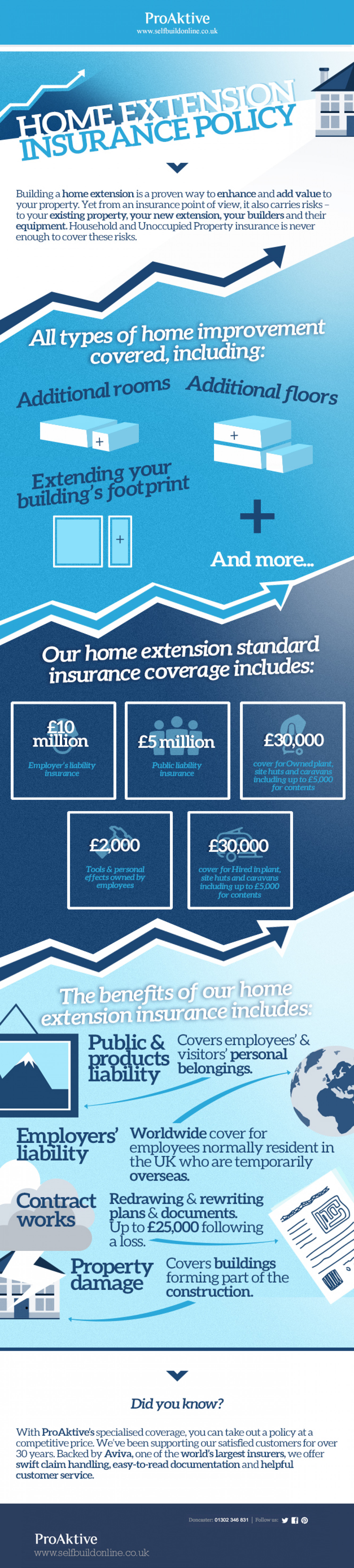 Home Extension Insurance Policy  Infographic