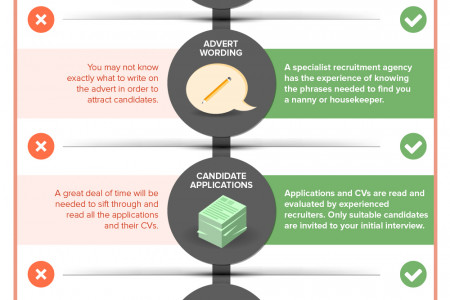 Home Help Vs. Using A Recruitment Agency Infographic