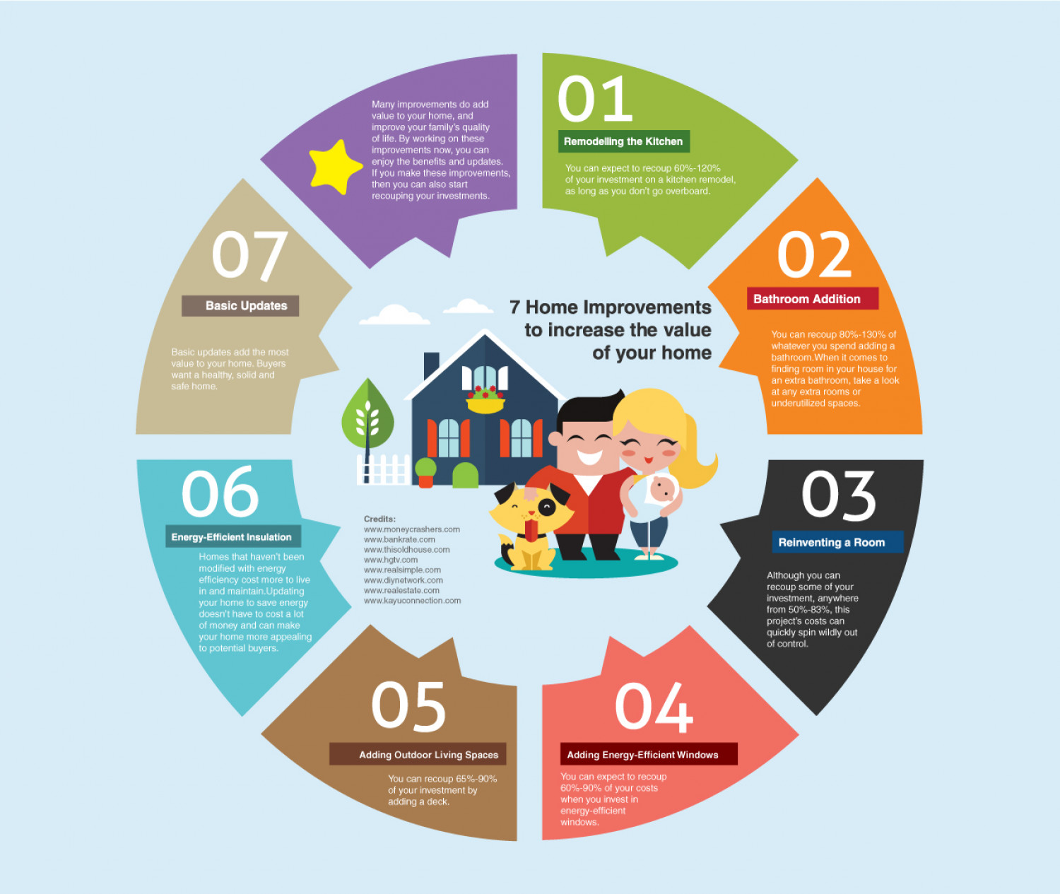 Home Improvement Remodeling Ideas To Increase Value Infographic