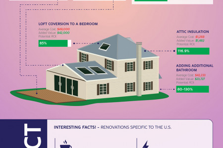 Home Improvements That Add Value to House Prices: comparing UK vs U.S. vs Australia Infographic