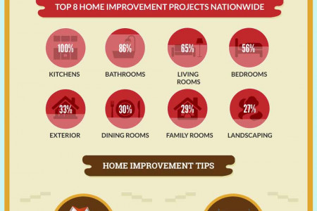 Home Improvements Trends in the US Infographic