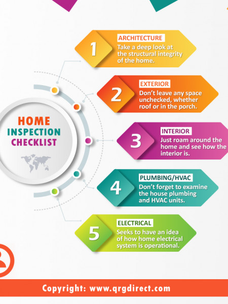 Home Inspection Checklist Before Buying Infographic