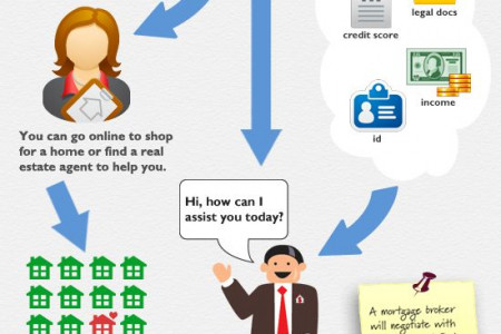 Home Loan to help you Infographic