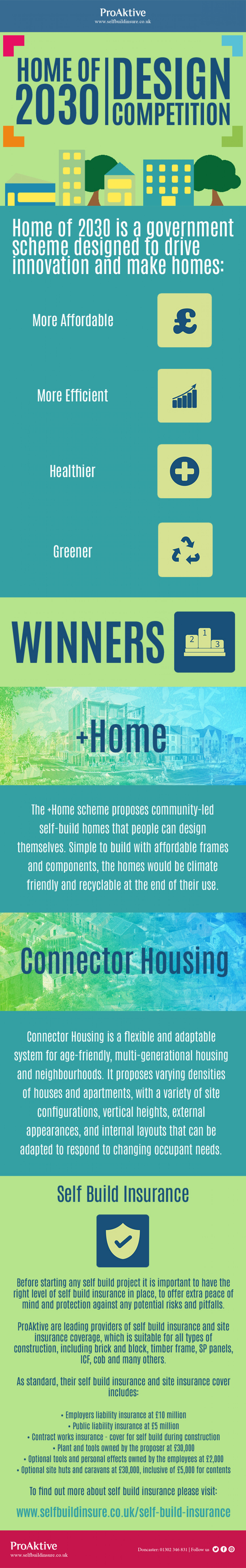'Home of 2030' Design Competition Infographic
