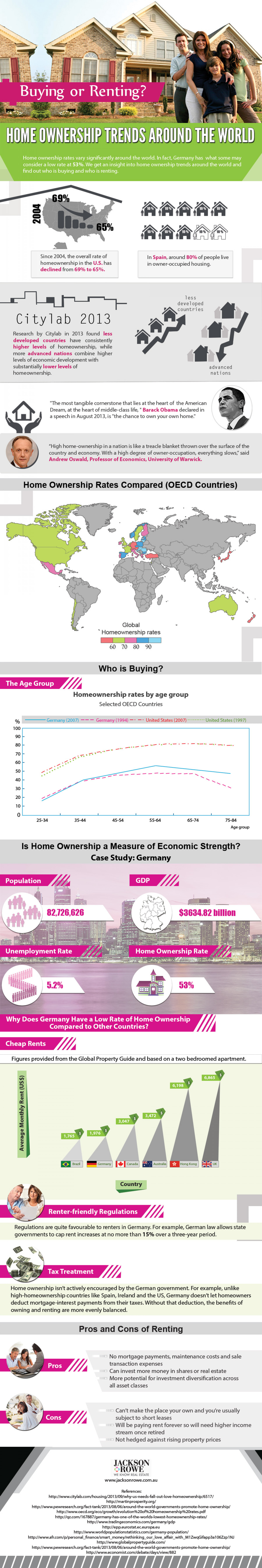 Home Ownership Trends Around the World Infographic