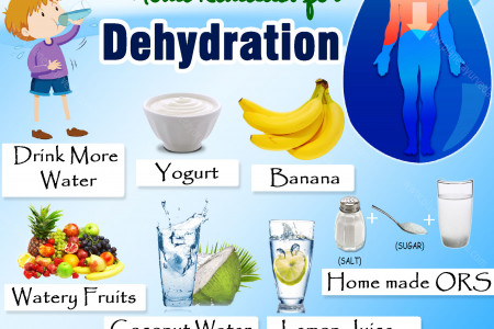 Home Remedies for Dehydration - Top 7 Home Remedies Infographic