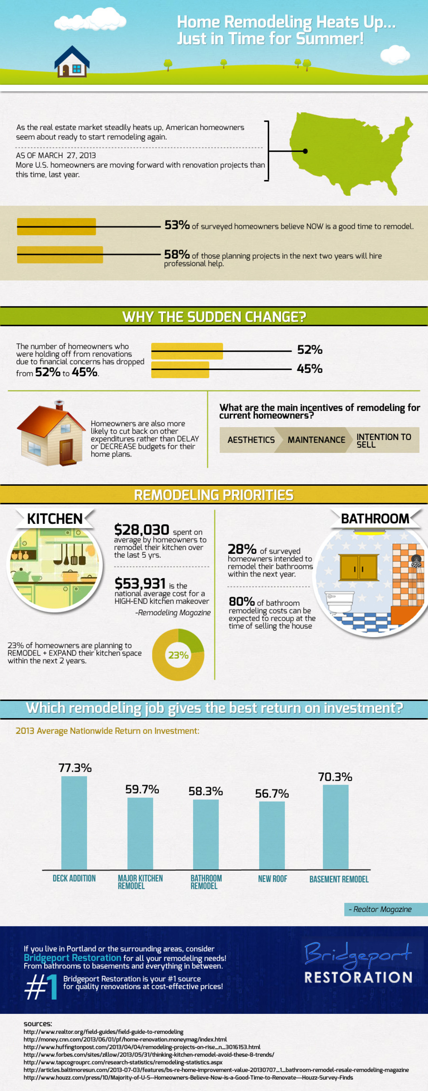 Home Remodeling Heats up... Infographic