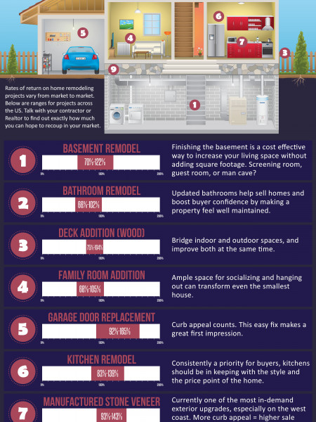 Home Remodel Projects That Pay Infographic