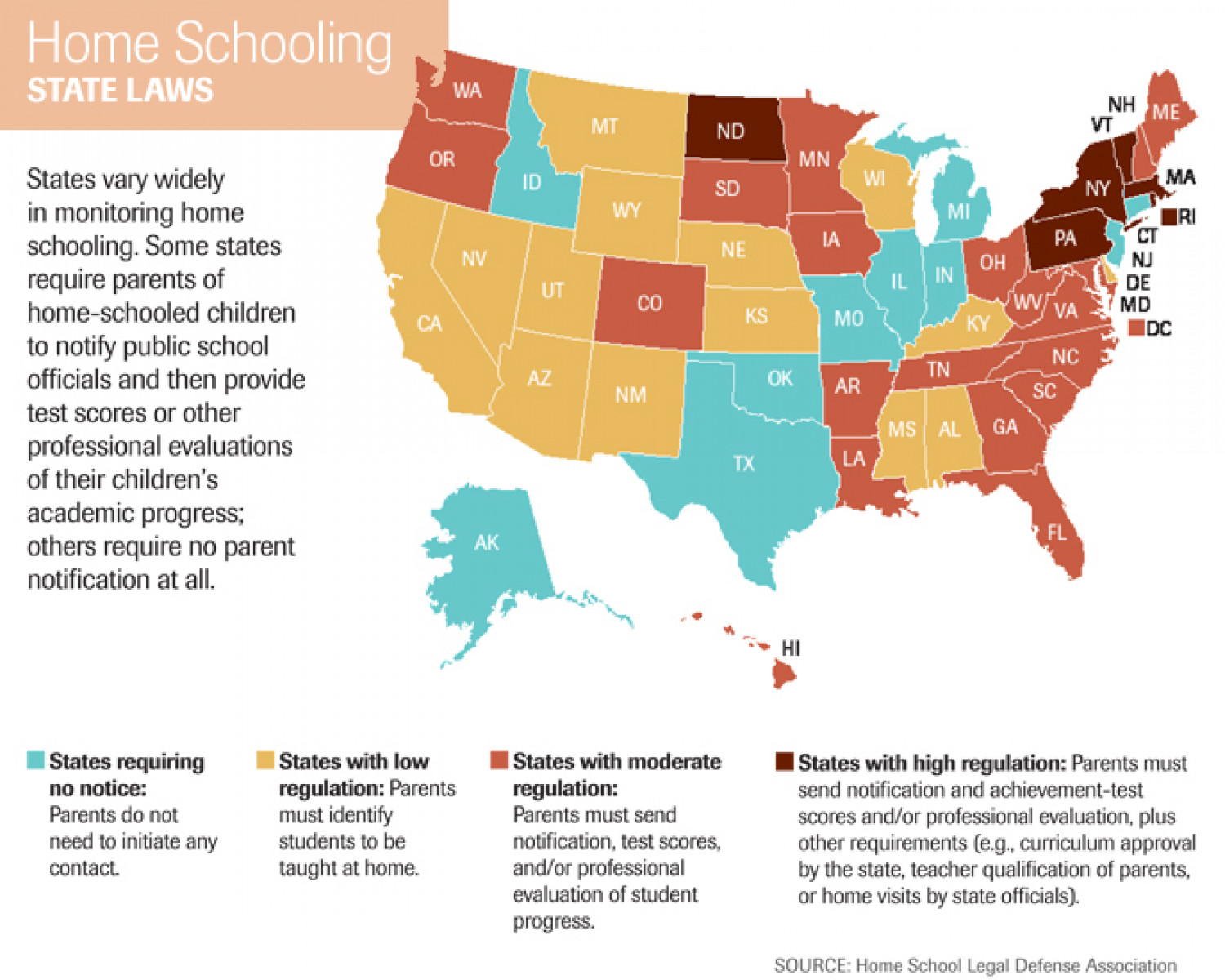 Home Schooling: State Laws Infographic