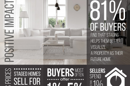 Home Staging Tips by Alexander Maxwell Realty Infographic