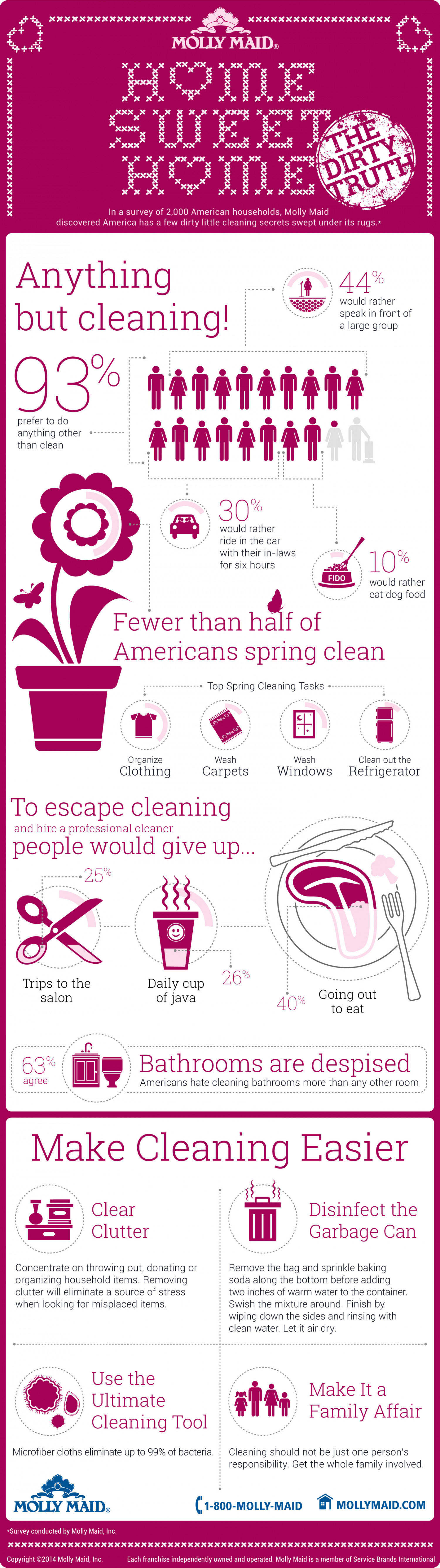 Home Sweet Home: The Dirty Truth Infographic