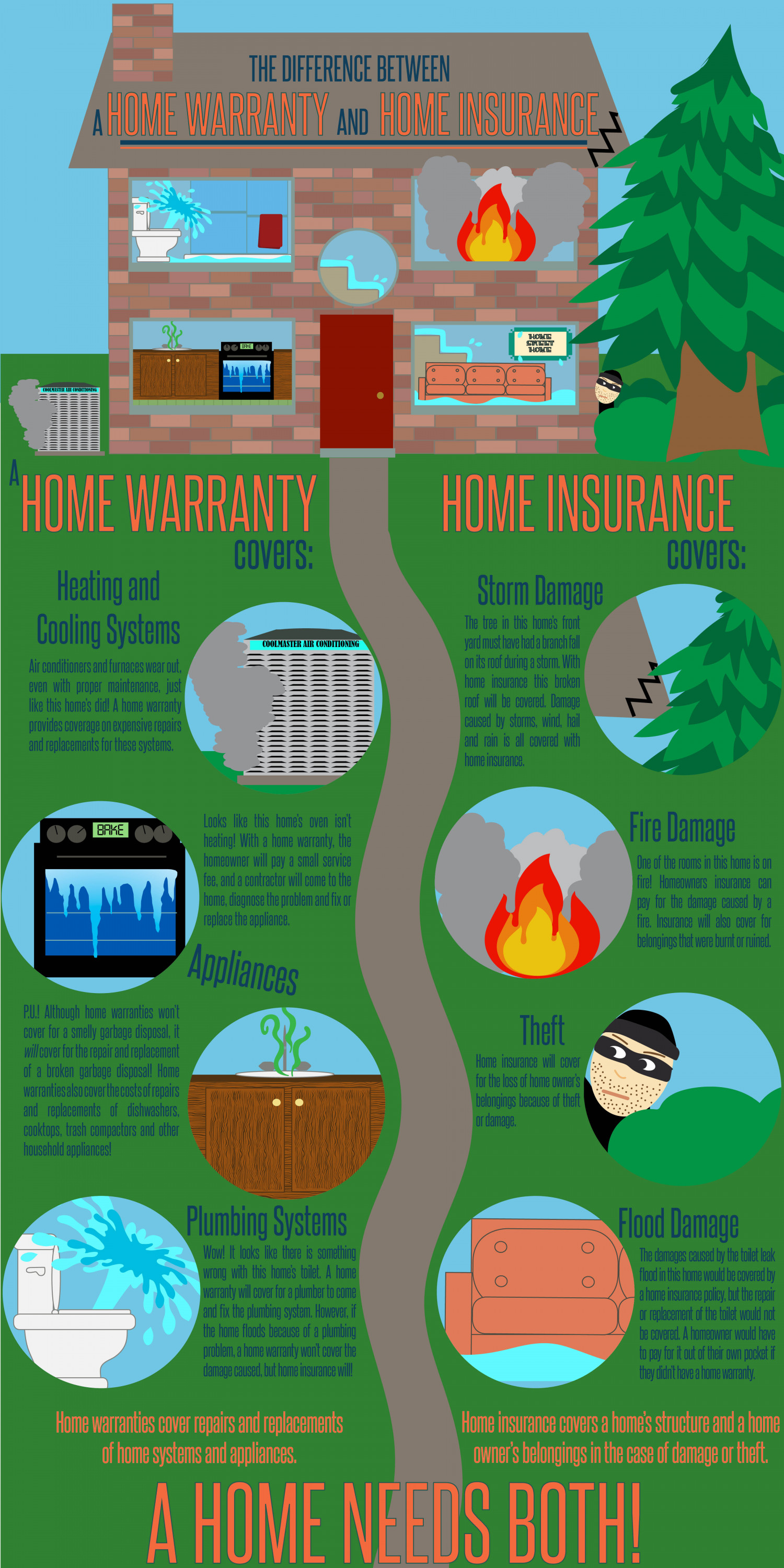 Home Warranty Vs Home Insurance Visual Ly