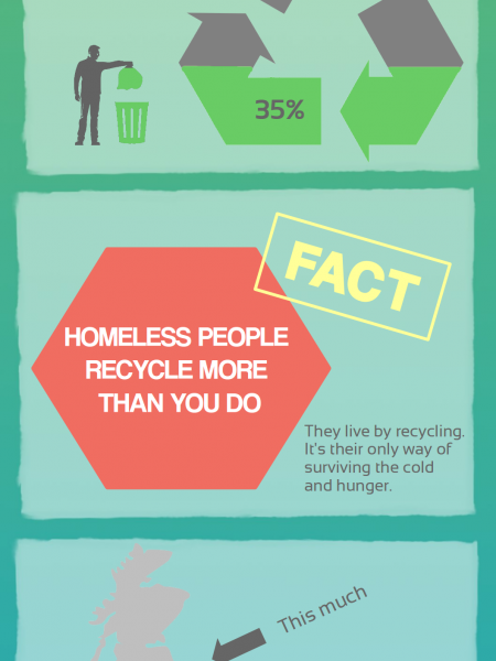 Homeless People and Recycling in the UK Infographic