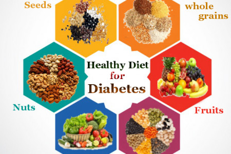 Homeopathy treatment for Diabetes Infographic