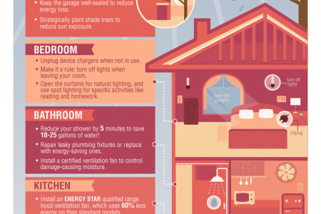 Homeowner's Guide to Energy Efficiency Infographic
