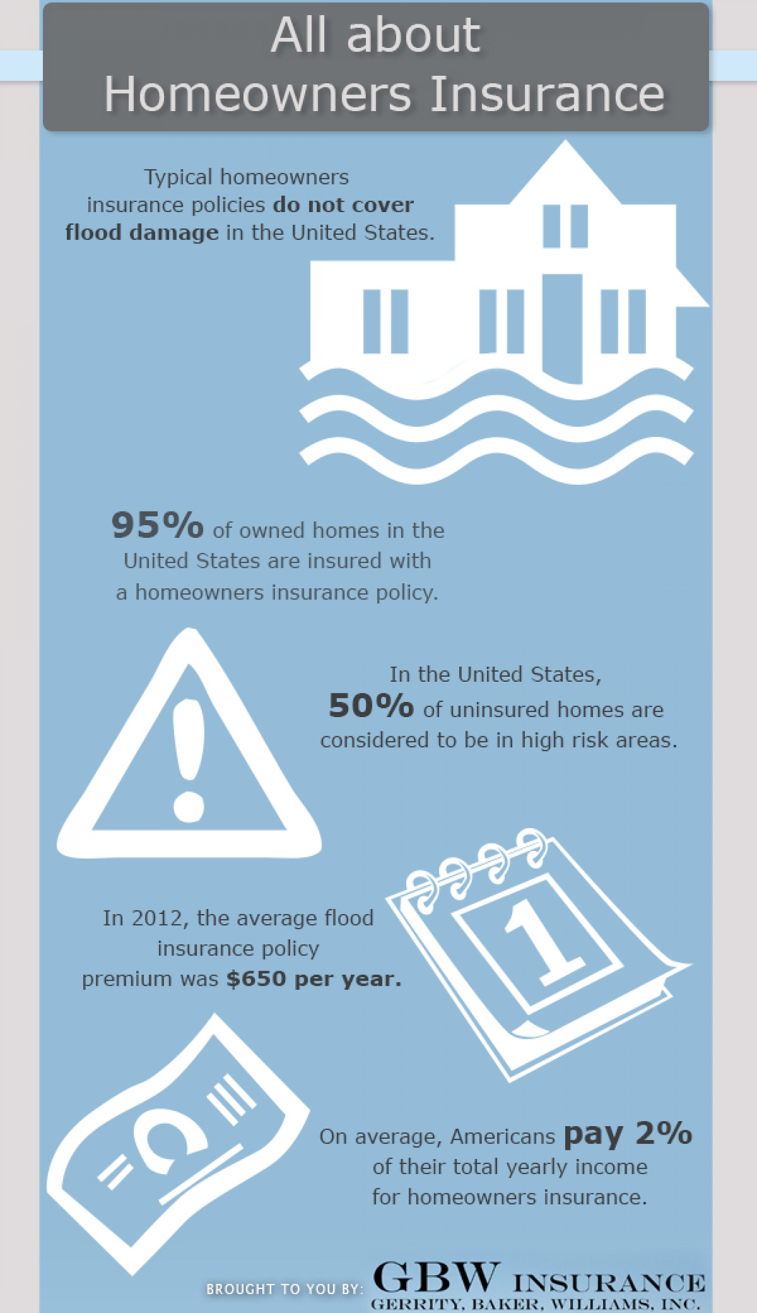 All About Homeowners Insurance Infographic