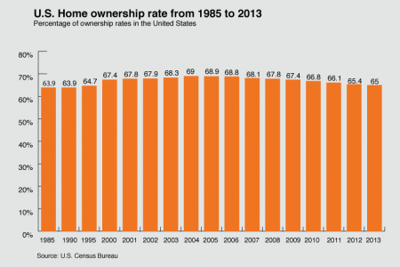 Homeownership Rates from 1985 -2013 Infographic