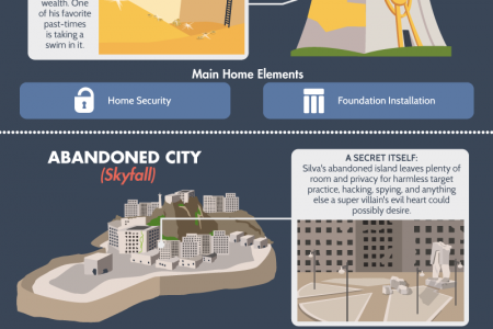 Homes & Headquarters: 18 of the Best Home Bases in Fiction Infographic