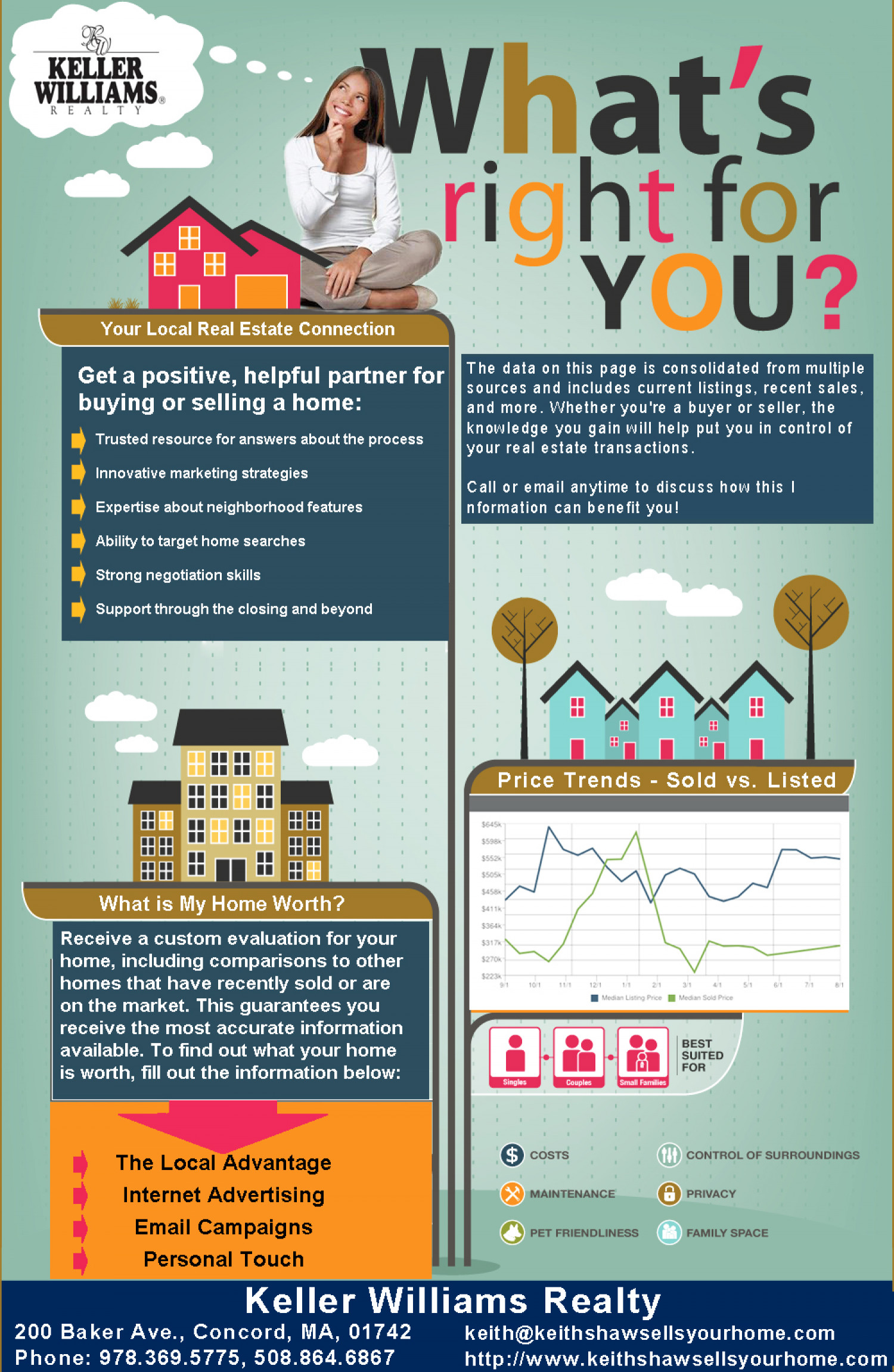 Homes for Sale in Massachusetts Infographic