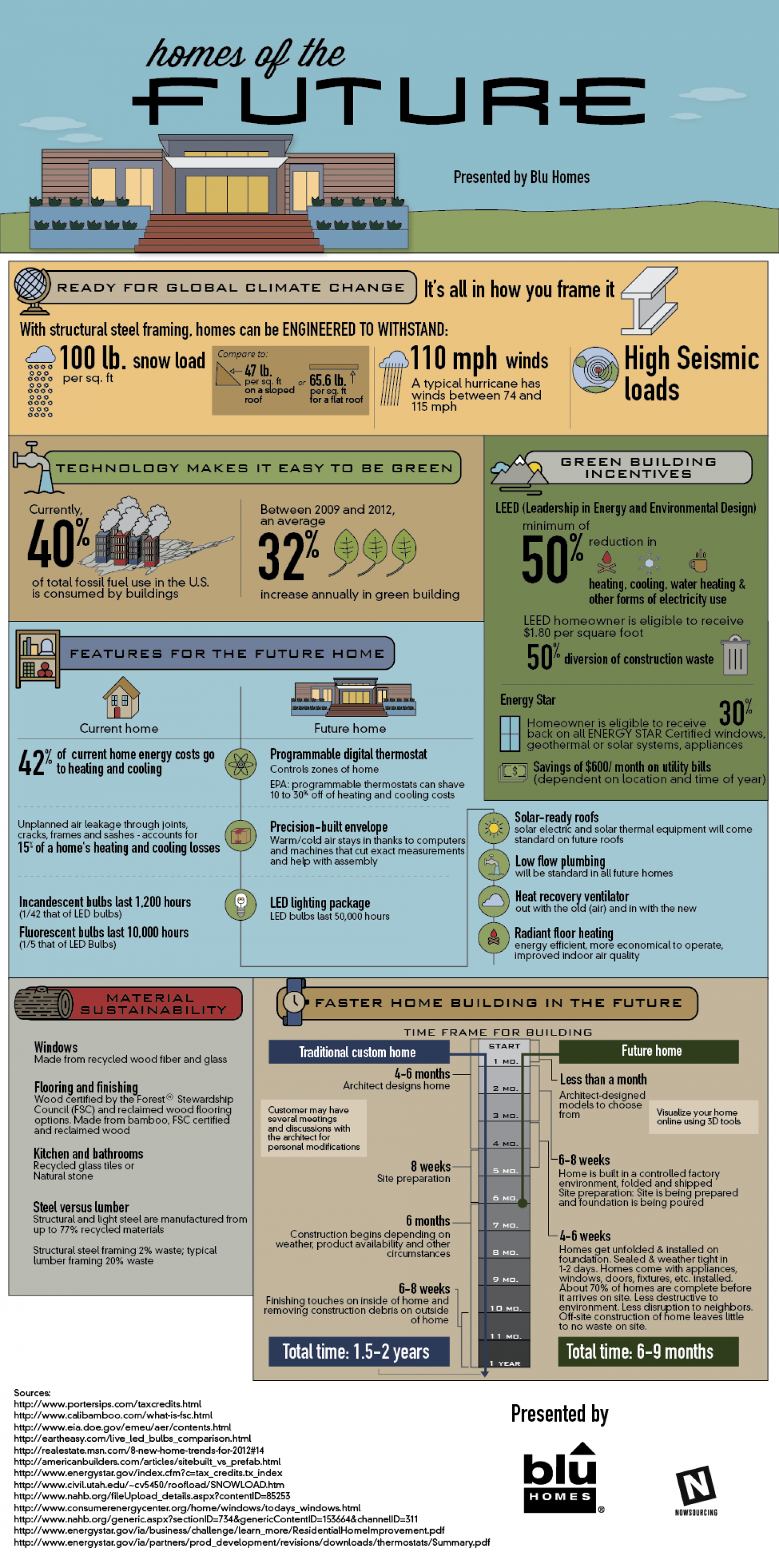Homes of the Future Infographic