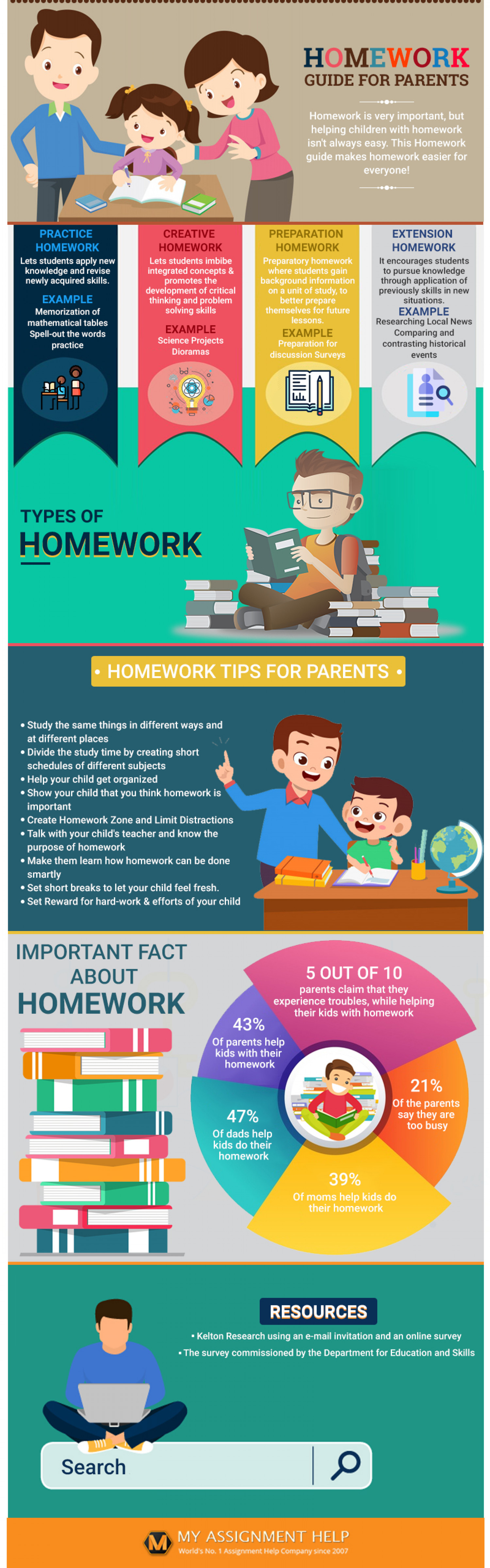 Homework Guide for Parents - Homework Tips for Parents Infographic