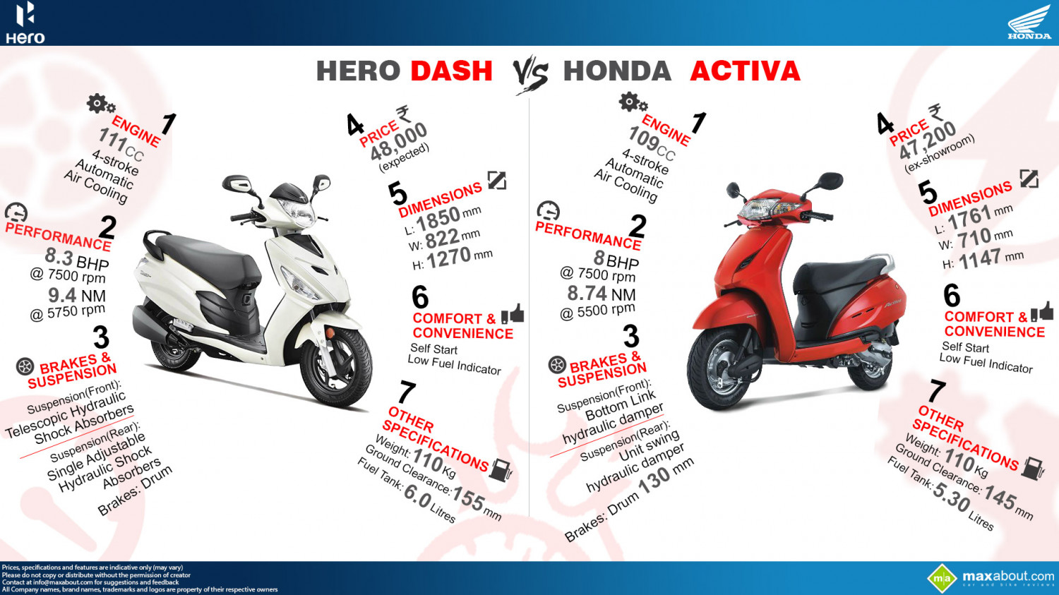 Honda Activa vs. Hero Dash Infographic