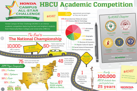 Honda Campus All-Star Challenge - HBCU Academic Competition Infographic