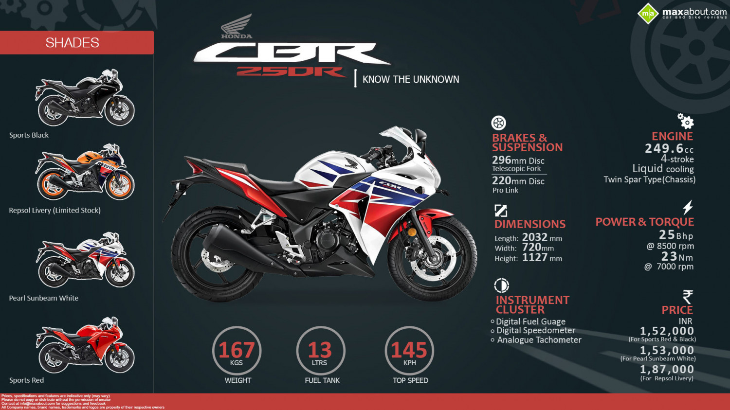 Honda CBR250R - Know the Unknown Infographic