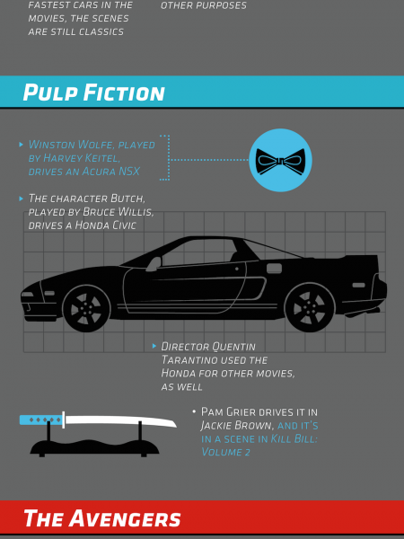 Hondas and Acuras On the Big Screen Infographic