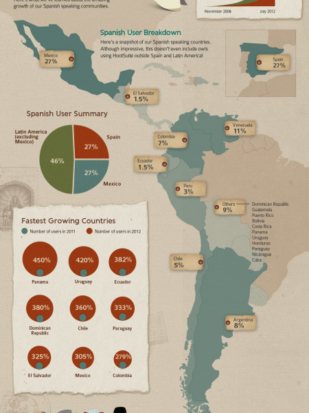 HootSuite Spanish Infographic