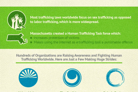 Hope for Human Trafficking Infographic