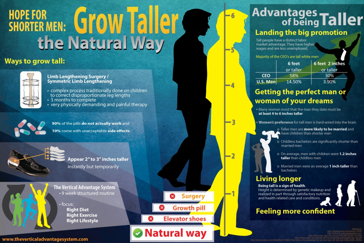 Hope for Shorter Men: Grow Taller the Natural Way Infographic