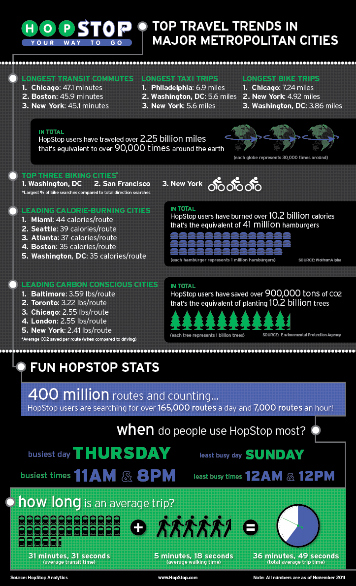 HopStop Data Reveals Top Urban Travel Trends Infographic