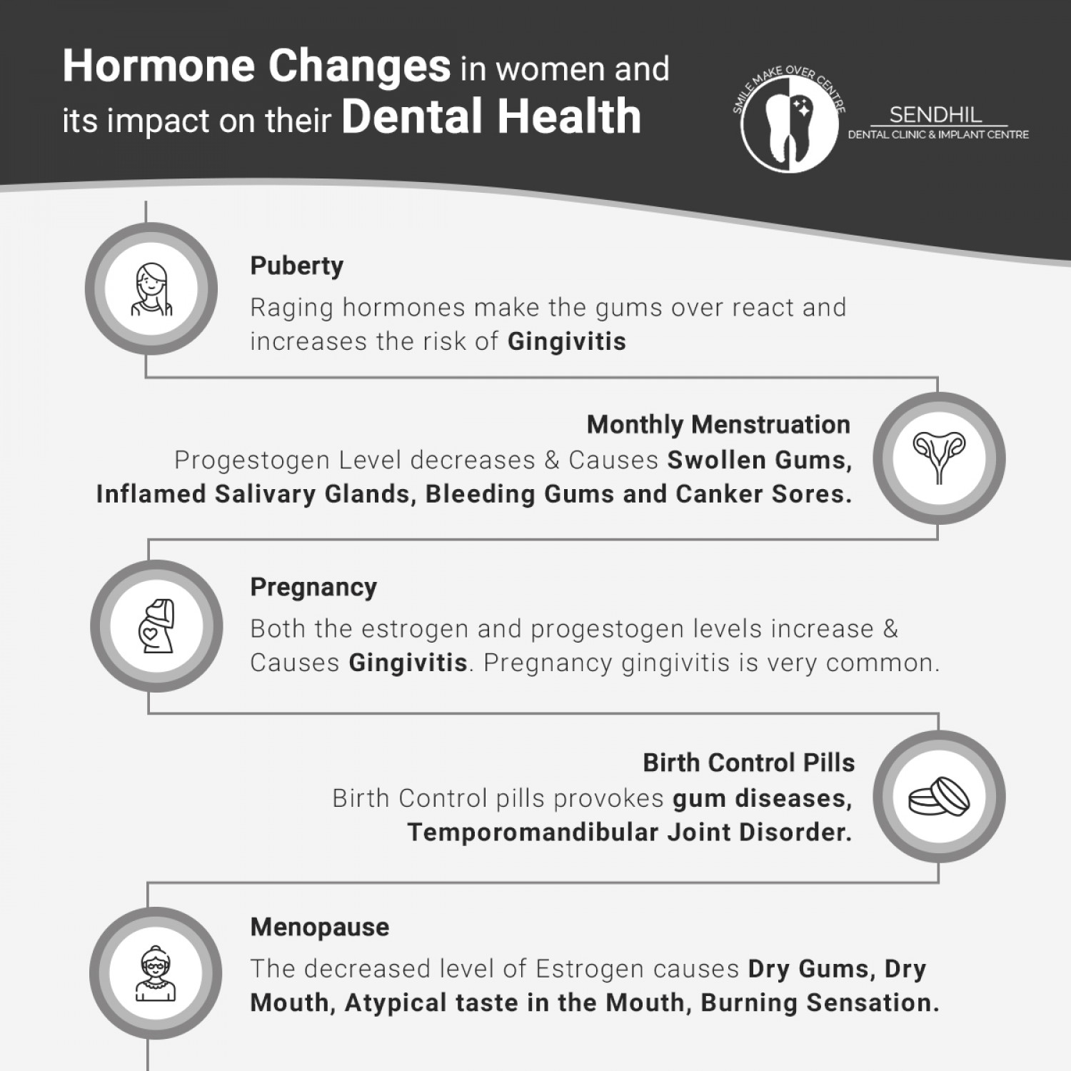 Hormonal changes in women and its impact on their oral health Infographic