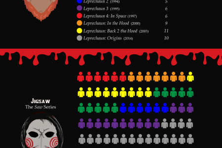 Horror Movie Villain Kill Count Infographic