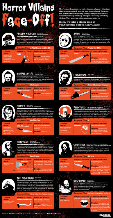 Horror Movie Villains Face-Off | Visual ly