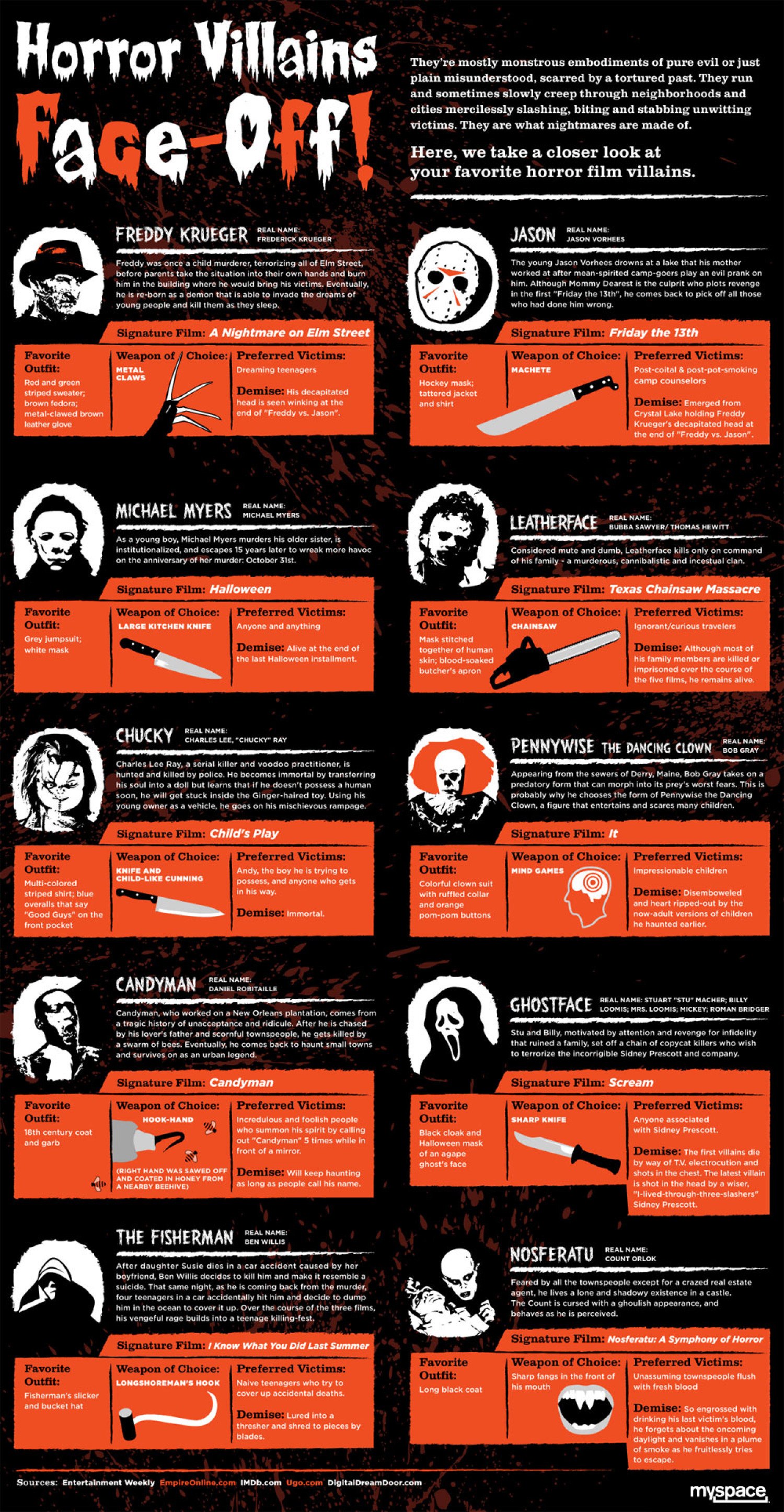 Horror Movie Villains Face-Off  Infographic