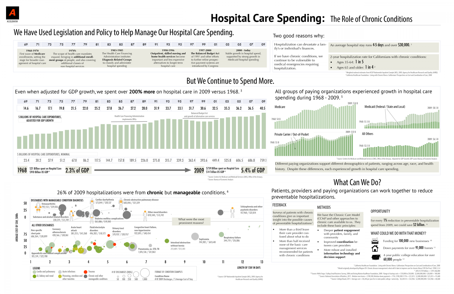 Hospital Care Spending: A Review Infographic