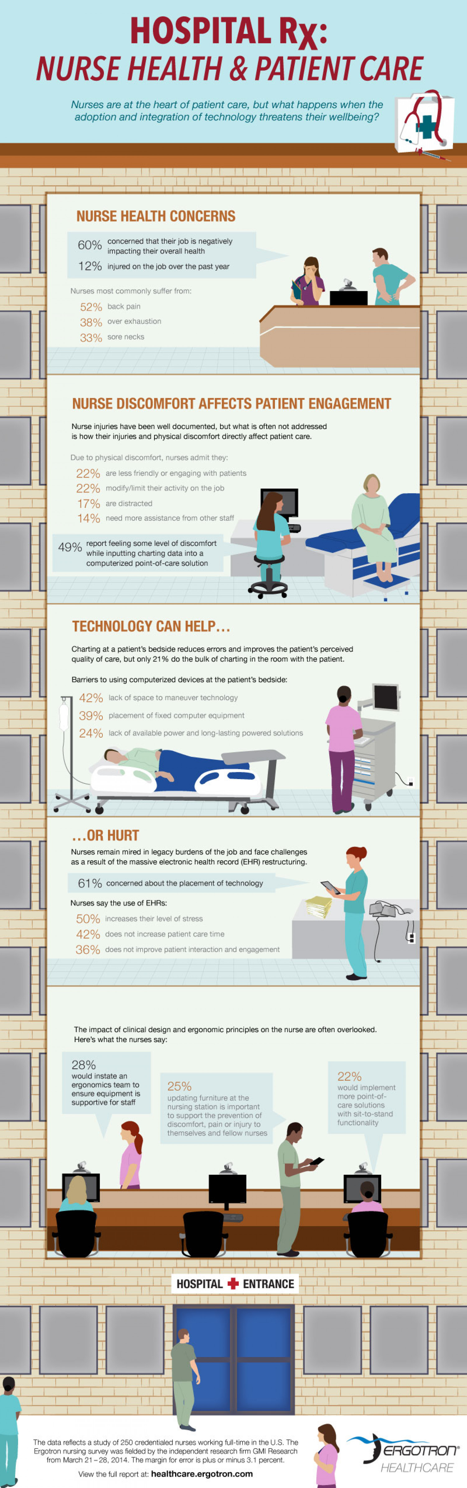 Hospital Rx: Nurse Health & Patient Care Infographic